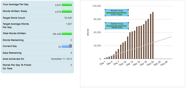 NaNo statistics as of 22 Nov 2013